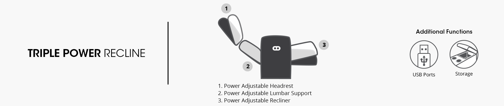 triple power recline. 1. power adjustable headrest. 2. power adjustable lumbar support. 3. power adjustable recliner. additional functions. USB ports. storage.